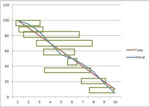 A well run sprint burndown chart