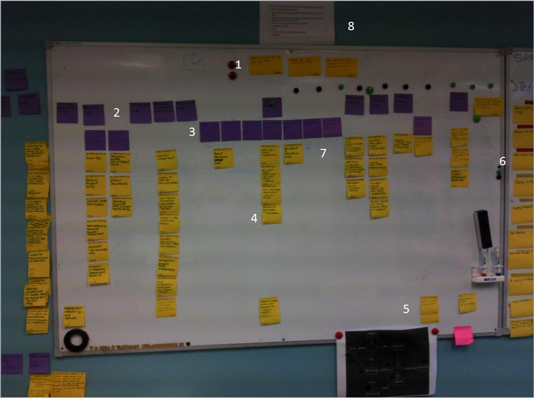 Picture of a user story map