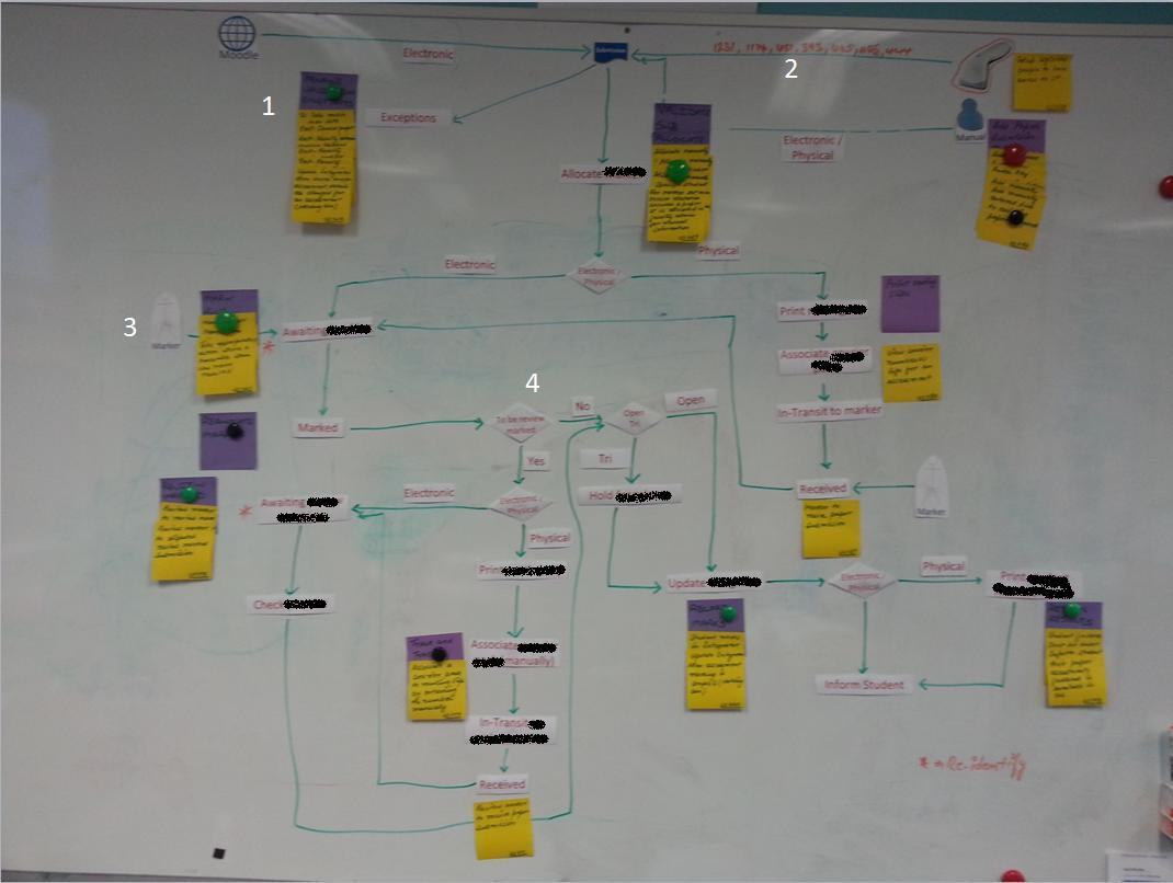 Flow diagram with user stories attached